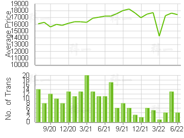 CHELSEA COURT                            Price Trends