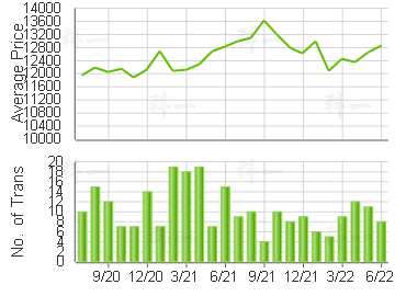CENTRAL PARK TWRS                        Price Trends