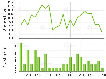 UPTOWN TWR                               Price Trends