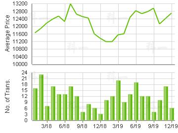 LOHAS PARK PH 02                         Price Trends