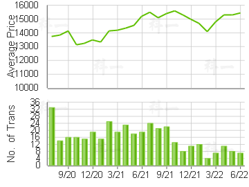 CENTURY LINK                             Price Trends