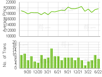 SKY TWRS                                 Price Trends