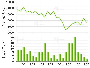 RICHLAND GDNS                            Price Trends
