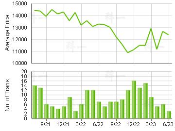 TELFORD GDN                              Price Trends