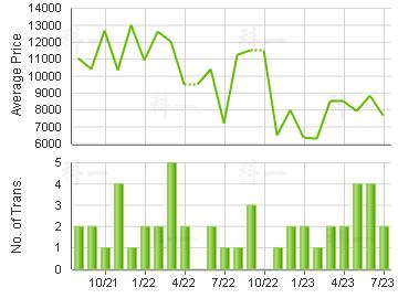 HONG NGA COURT                           Price Trends