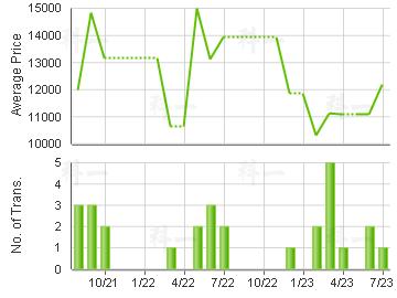 LEE KEE BLDG                             Price Trends