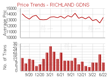 麗晶花園                                 - Price Trends