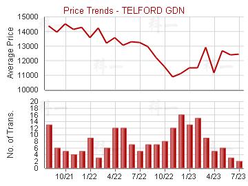 德福花園                                 - Price Trends