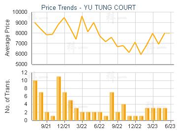 YU TUNG COURT                            - Price Trends