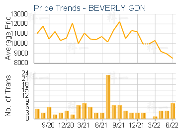 BEVERLY GDN                              - Price Trends