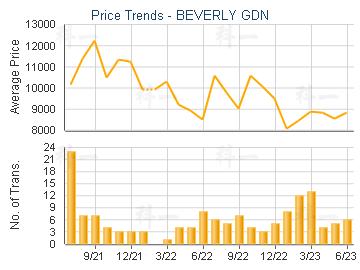 BEVERLY GDN                              - Price Trends