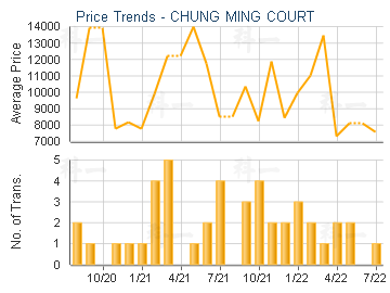 CHUNG MING COURT                         - Price Trends