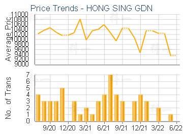 HONG SING GDN                            - Price Trends