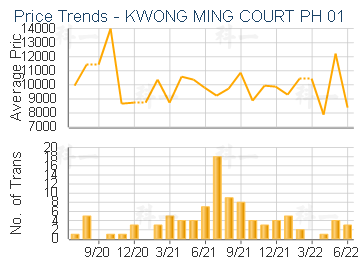KWONG MING COURT PH 01                   - Price Trends