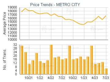 METRO CITY                               - Price Trends