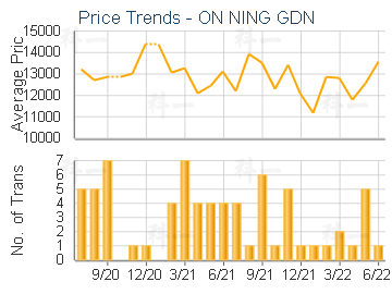 ON NING GDN                              - Price Trends
