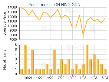ON NING GDN                              - Price Trends