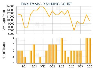 YAN MING COURT                           - Price Trends