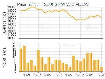 TSEUNG KWAN O PLAZA                      - Price Trends