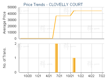 CLOVELLY COURT                           - Price Trends