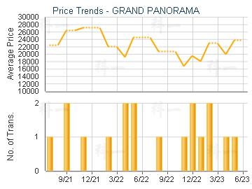 GRAND PANORAMA                           - Price Trends