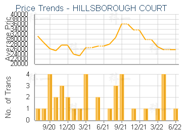 HILLSBOROUGH COURT                       - Price Trends