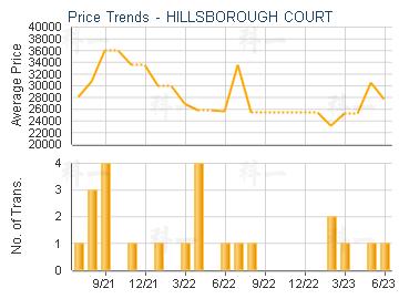 HILLSBOROUGH COURT                       - Price Trends