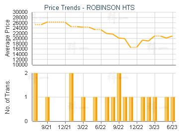 ROBINSON HTS                             - Price Trends