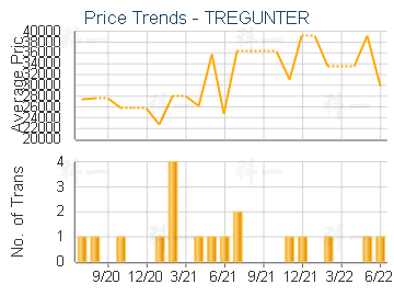 TREGUNTER                                - Price Trends