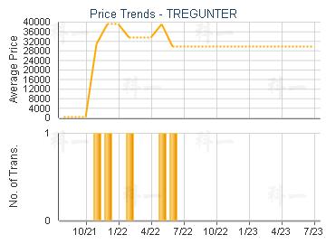 TREGUNTER                                - Price Trends