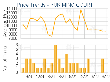 YUK MING COURT                           - Price Trends