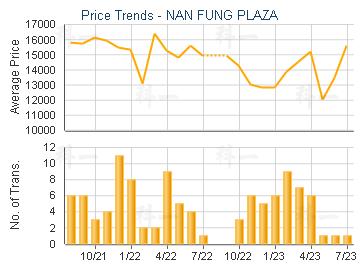 NAN FUNG PLAZA                           - Price Trends