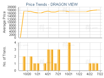 DRAGON VIEW                              - Price Trends