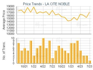 LA CITE NOBLE                            - Price Trends