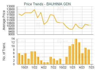 BAUHINIA GDN                             - Price Trends