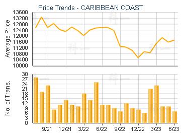 CARIBBEAN COAST                          - Price Trends