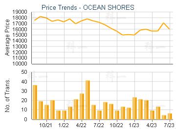 OCEAN SHORES                             - Price Trends