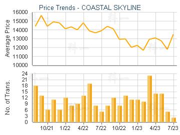 COASTAL SKYLINE                          - Price Trends