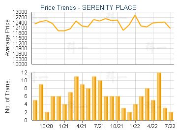 SERENITY PLACE                           - Price Trends