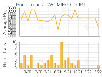 WO MING COURT                            - Price Trends