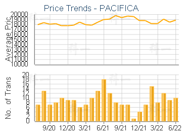 PACIFICA - Price Trends