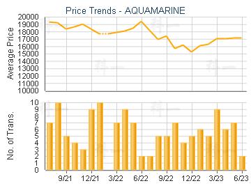 AQUAMARINE - Price Trends