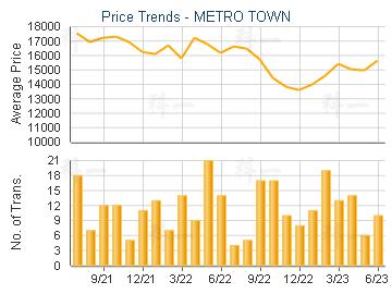 METRO TOWN                               - Price Trends