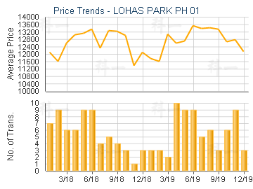 LOHAS PARK PH 01                         - Price Trends