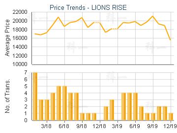 LIONS RISE                               - Transaction Trends