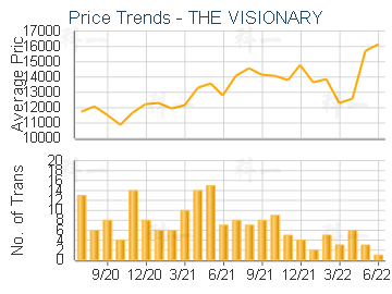 THE VISIONARY                            - Price Trends