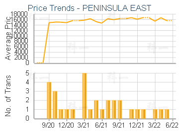 PENINSULA EAST - Price Trends