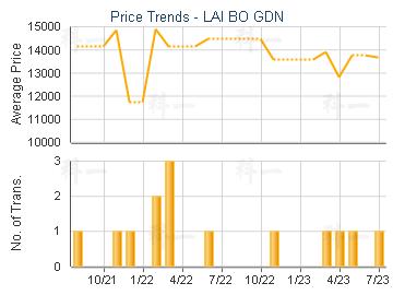 LAI BO GDN - Price Trends