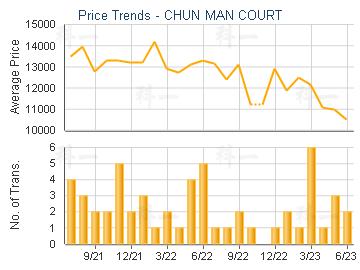 CHUN MAN COURT                           - Price Trends