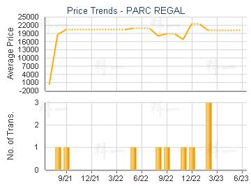 PARC REGAL                               - Price Trends